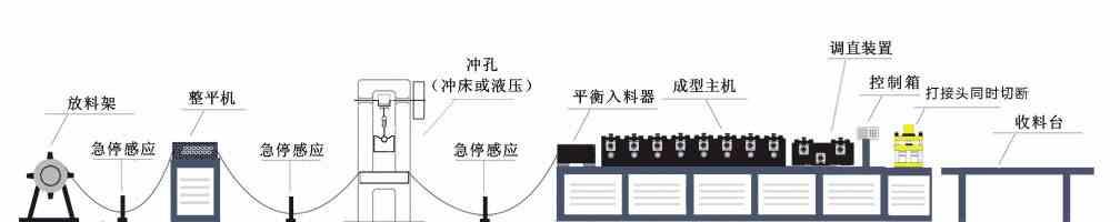 卡式龙骨机生产流程图