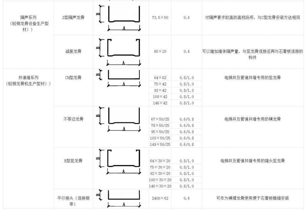 常用龙骨加工机器列表A