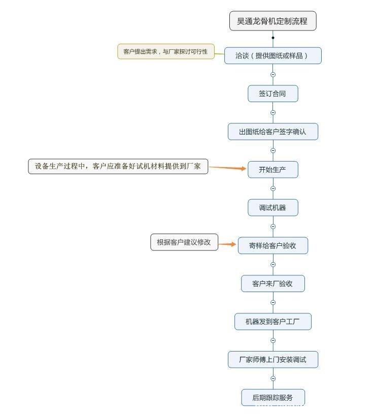 龙骨机定制流程图