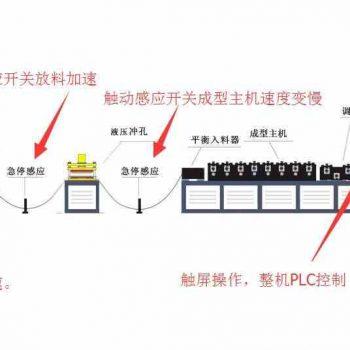 全自动轻钢龙骨机设备自动化解决方案